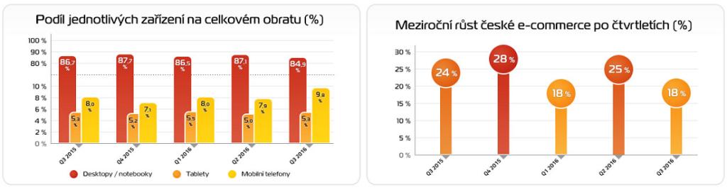 Graf-Podíl zařízení a meziroční růst e-commerce