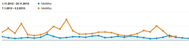 Graf - průběh, PR články
