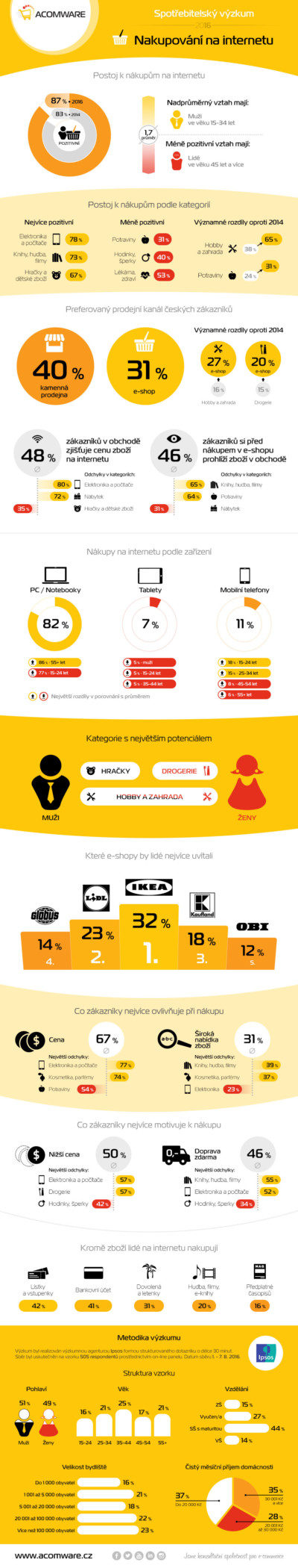 Infografika-AW-spotřebitelský-výzkum-2016