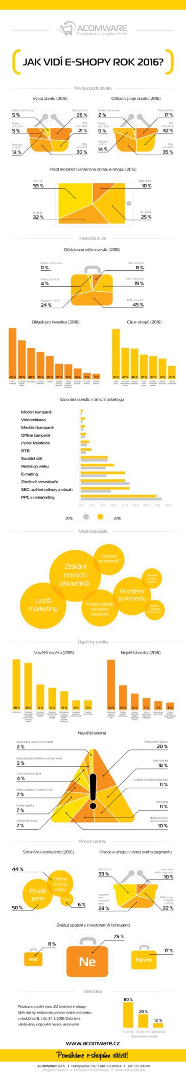 Infografika-Jak vidí e-shopy rok 2016