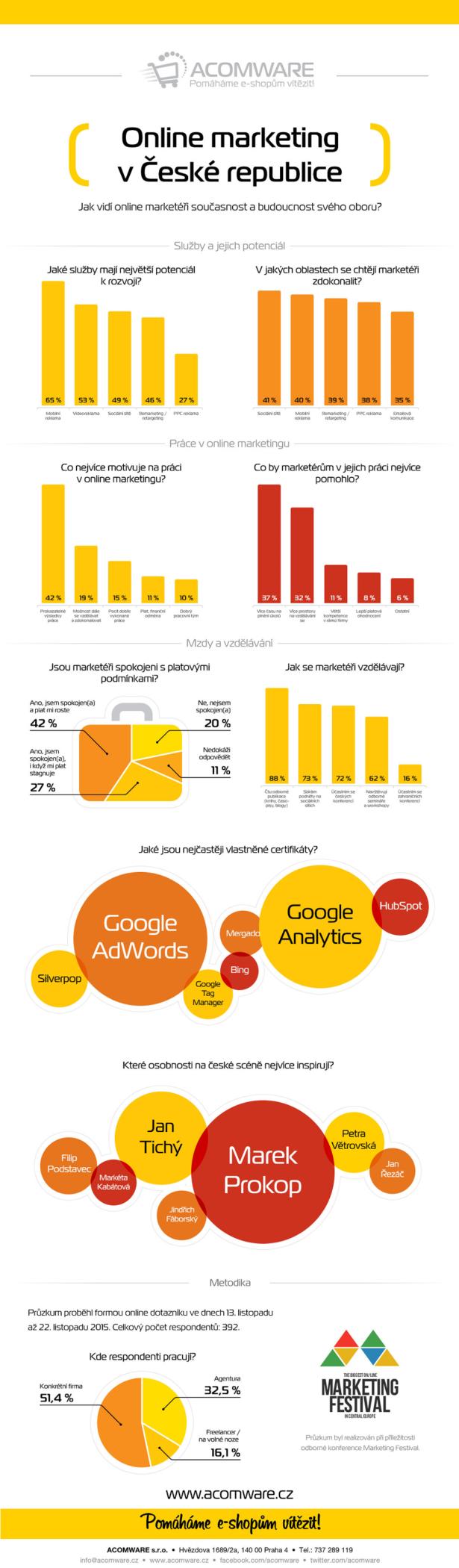 Infografika-výzkum 2015 - online markeitng v České republice