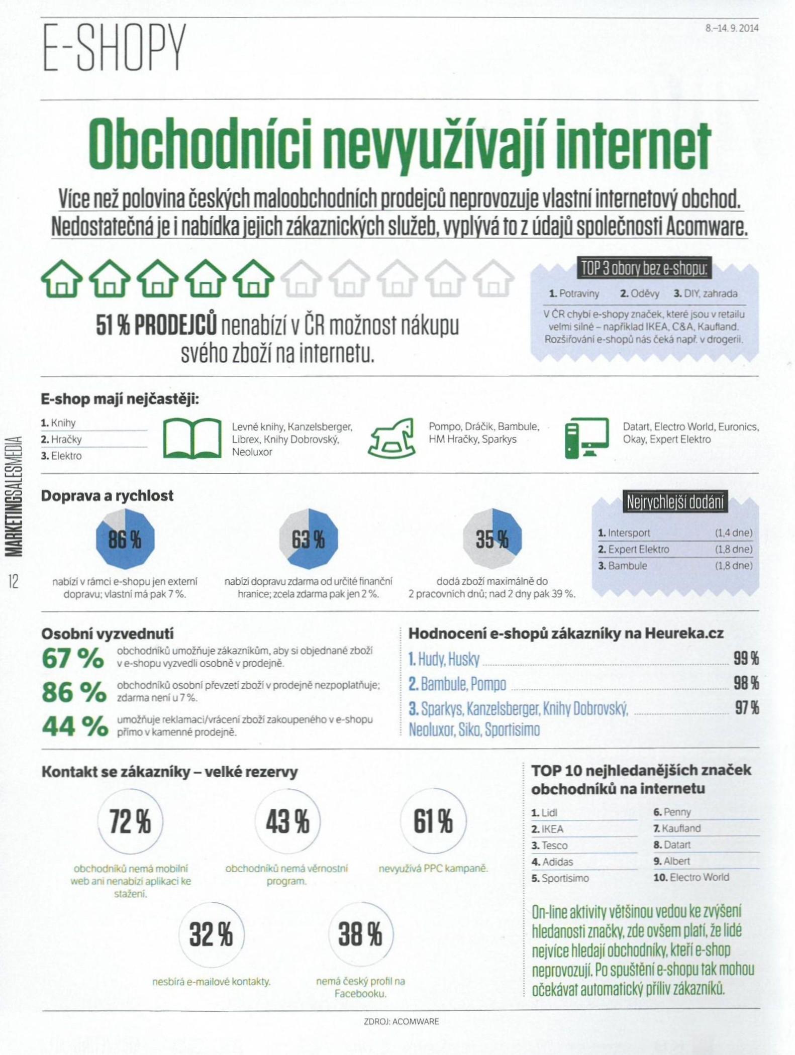 Obchodníci nevyužívají internet - Marketing Sales Media