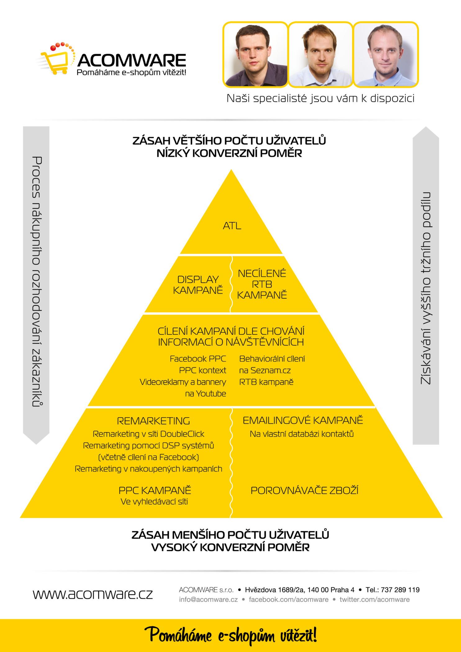 Přehledné rozdělení zdrojů podle konverznosti a zásahu uživatele - pyramida